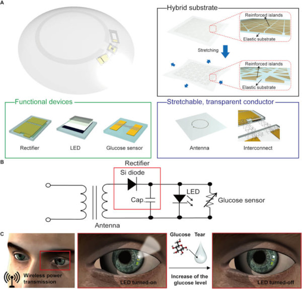 Smart lenses: Zuckermesserung durch Kontaktlinsen